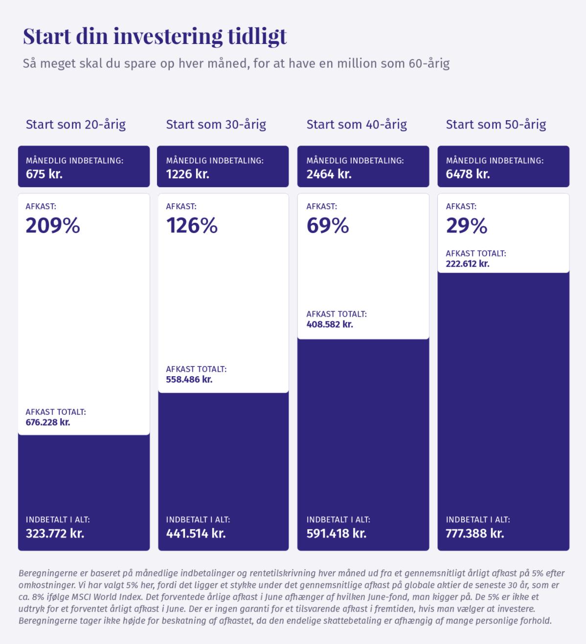 Hvor meget skal man investere hver måned for at have en million før skat som 60-årig