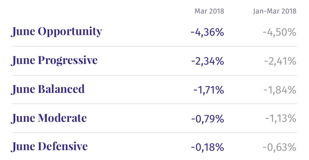 Sådan gik det Junes fonde i marts 2018